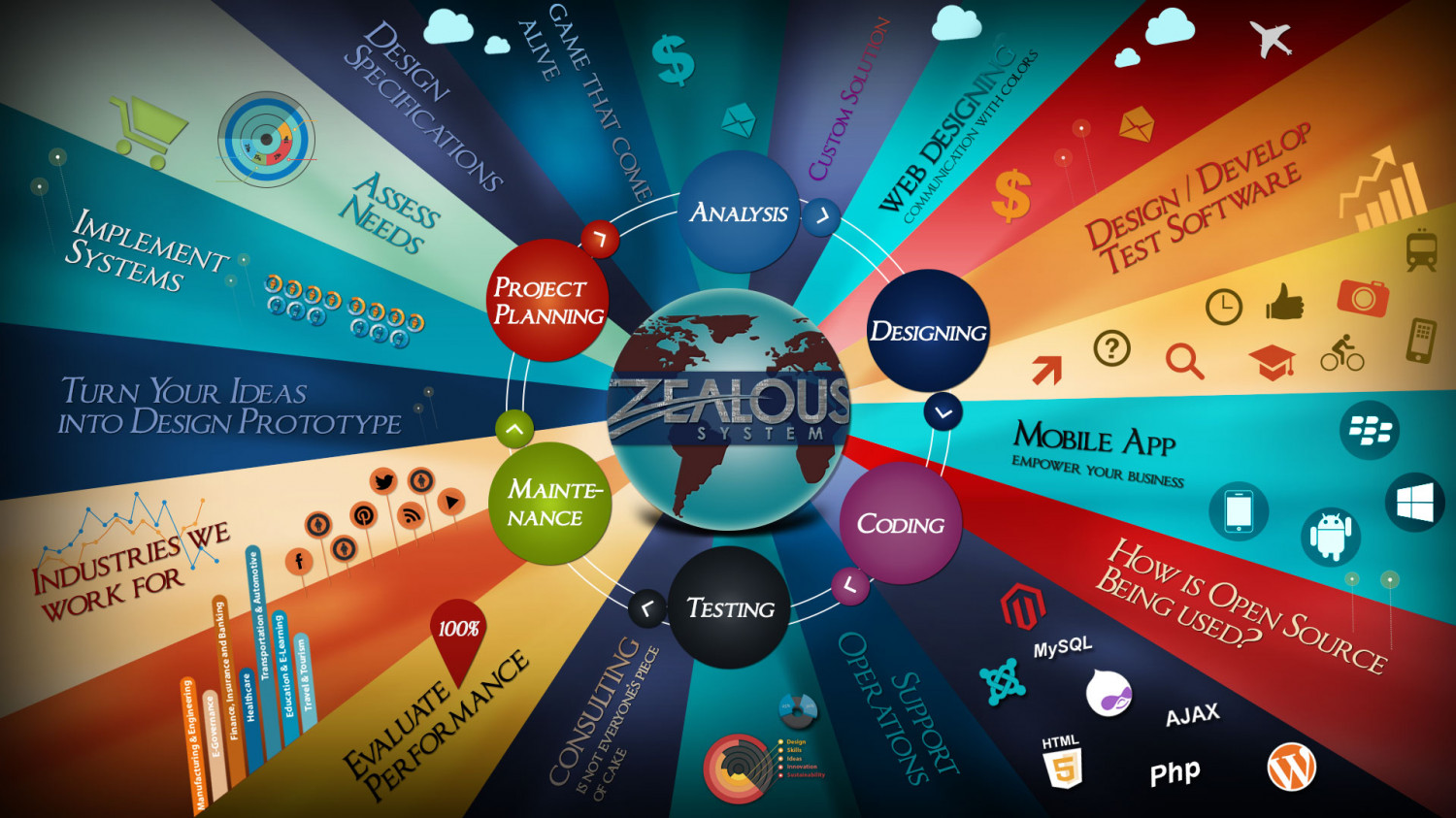 Zealous System - Web and Mobile Development Company Infographic