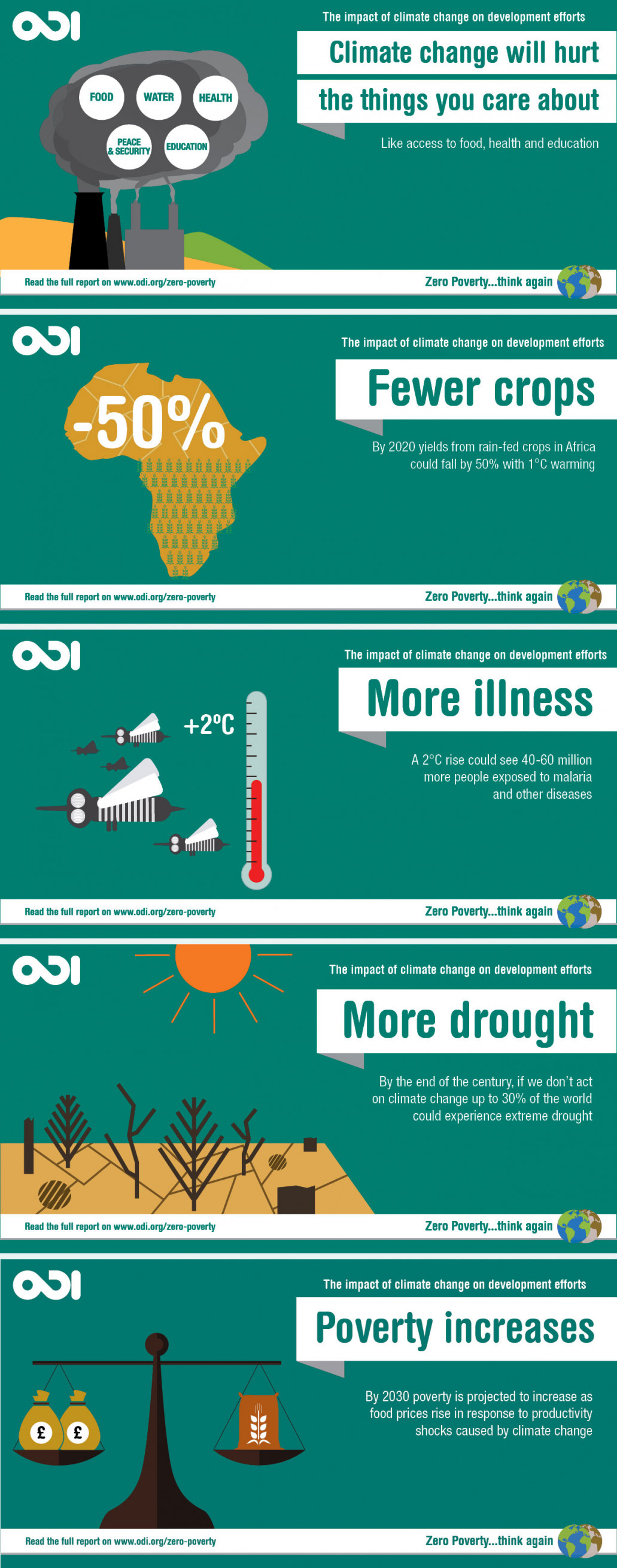 The Impact of Climate Change on Development Efforts