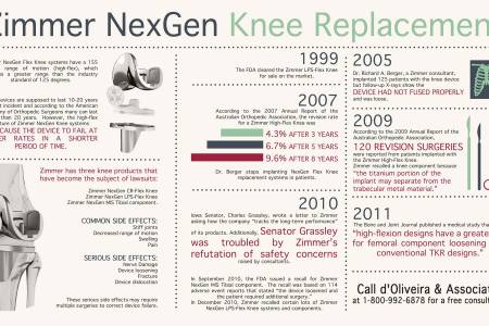 Zimmer NexGen Knee Replacement Infographic