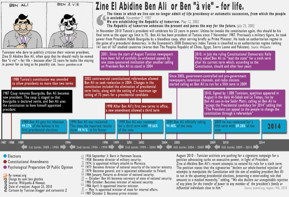 Zine El Abidine Ben Ali Infographic