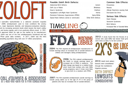 zoloft-ssri-lawyer-possible-zoloft-side-effects-and-birth-defects-infographic Infographic