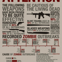 Zombie Outbreak Infographic