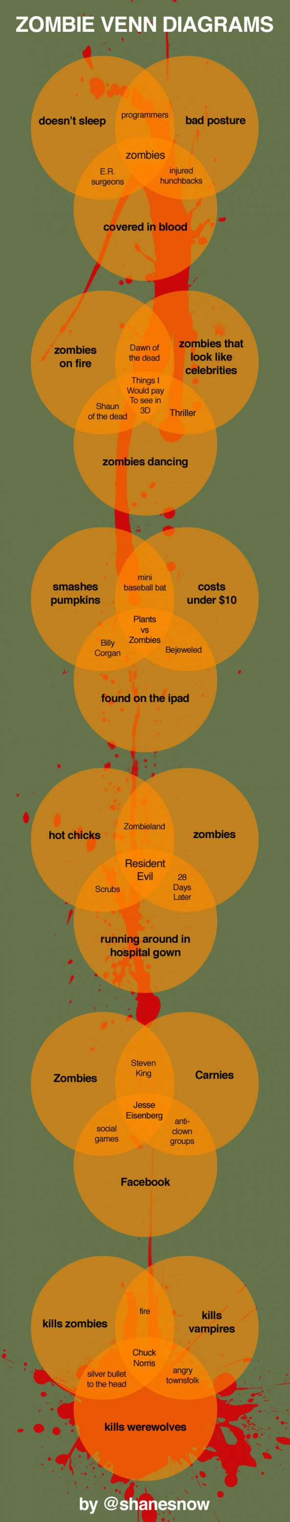 Zombie Venn Diagrams Infographic