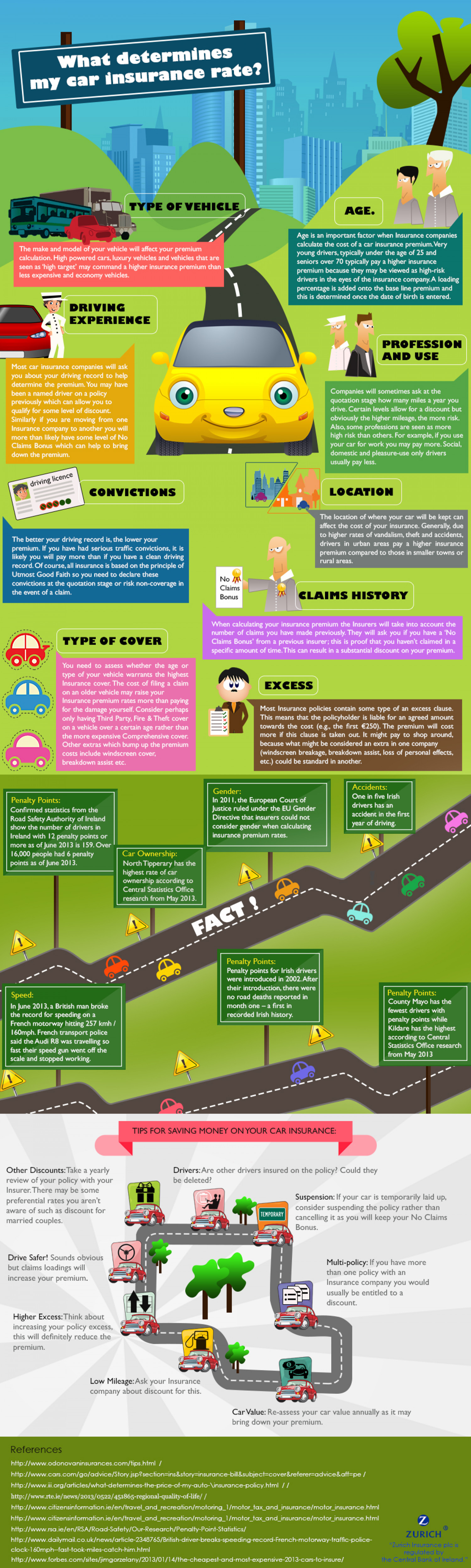 What determines car insurance rate Infographic