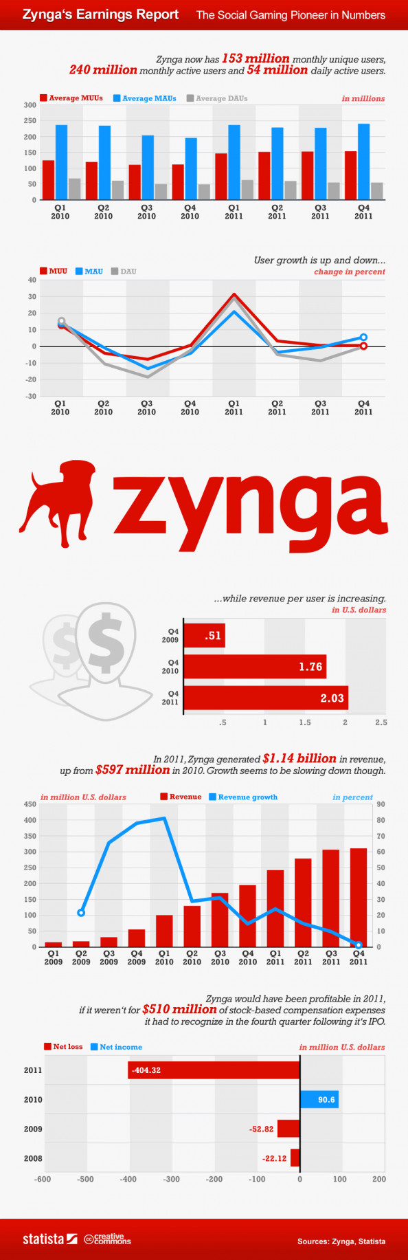Zynga in Numbers Infographic